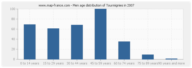 Men age distribution of Tourmignies in 2007