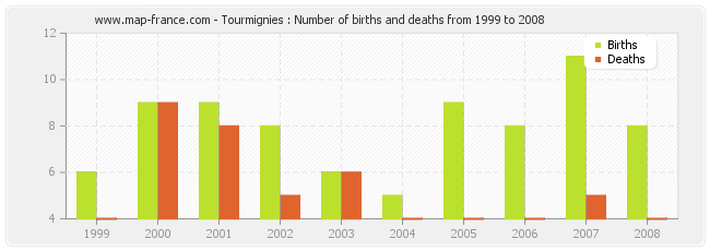 Tourmignies : Number of births and deaths from 1999 to 2008