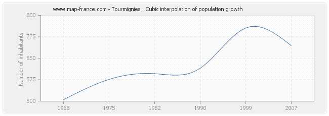 Tourmignies : Cubic interpolation of population growth