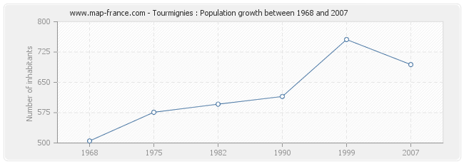 Population Tourmignies