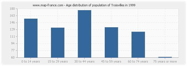 Age distribution of population of Troisvilles in 1999
