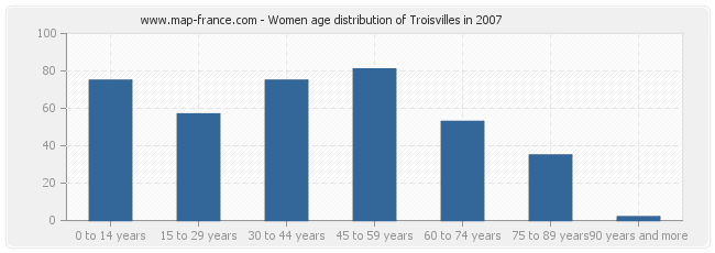 Women age distribution of Troisvilles in 2007