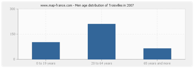 Men age distribution of Troisvilles in 2007