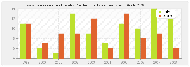 Troisvilles : Number of births and deaths from 1999 to 2008