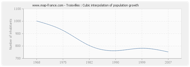 Troisvilles : Cubic interpolation of population growth