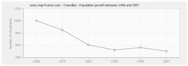 Population Troisvilles