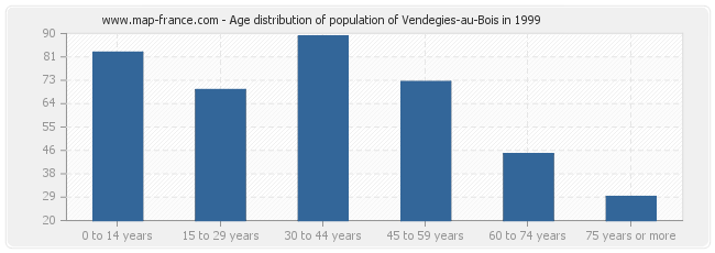 Age distribution of population of Vendegies-au-Bois in 1999