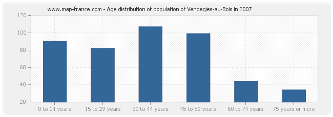 Age distribution of population of Vendegies-au-Bois in 2007