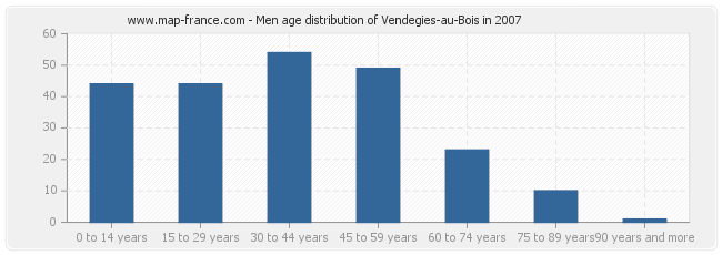 Men age distribution of Vendegies-au-Bois in 2007