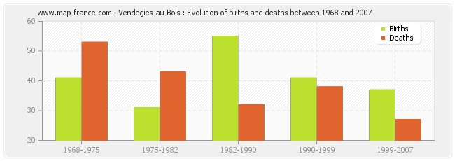 Vendegies-au-Bois : Evolution of births and deaths between 1968 and 2007