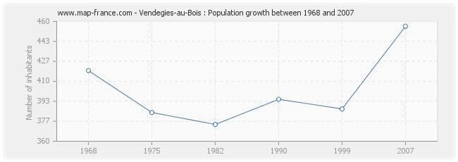 Population Vendegies-au-Bois