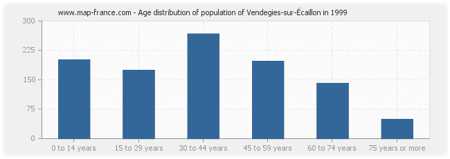Age distribution of population of Vendegies-sur-Écaillon in 1999