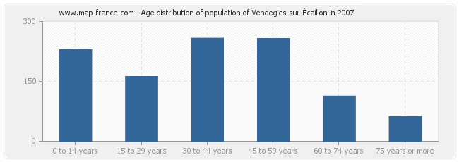 Age distribution of population of Vendegies-sur-Écaillon in 2007