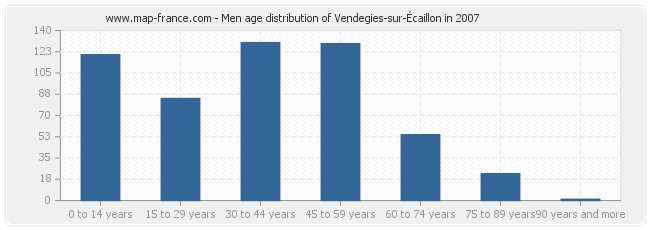 Men age distribution of Vendegies-sur-Écaillon in 2007