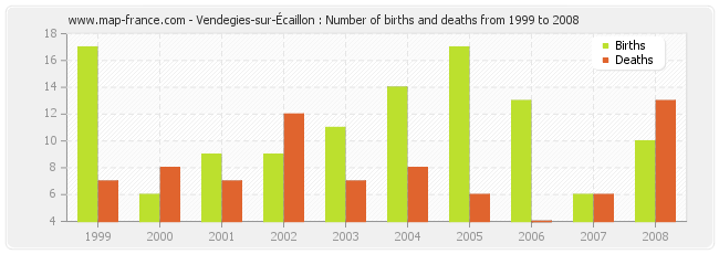 Vendegies-sur-Écaillon : Number of births and deaths from 1999 to 2008