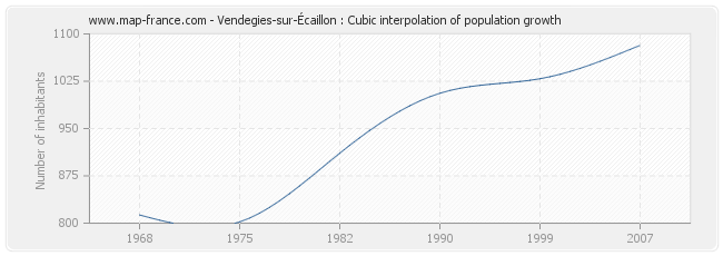 Vendegies-sur-Écaillon : Cubic interpolation of population growth