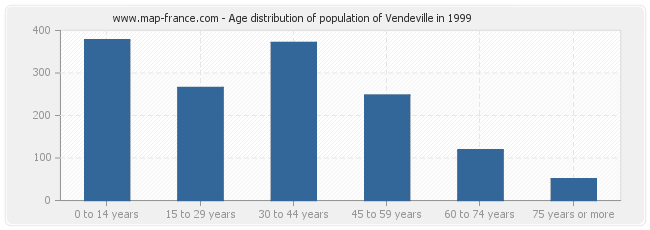 Age distribution of population of Vendeville in 1999