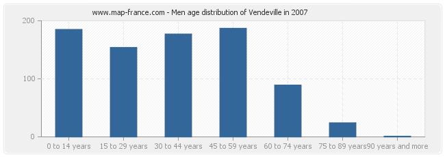 Men age distribution of Vendeville in 2007