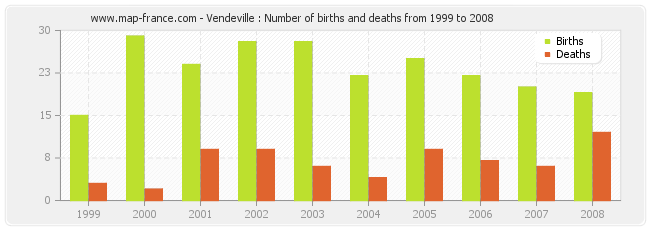 Vendeville : Number of births and deaths from 1999 to 2008