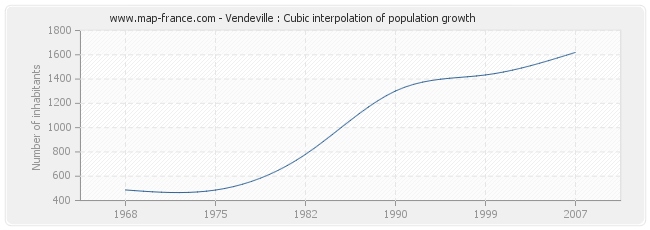 Vendeville : Cubic interpolation of population growth