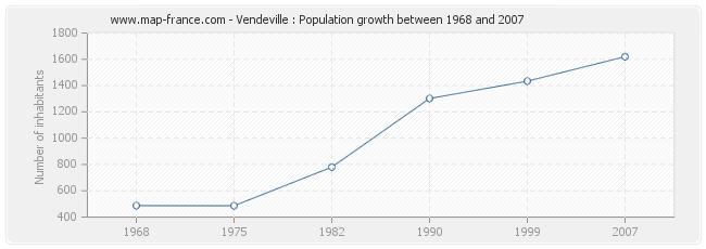 Population Vendeville