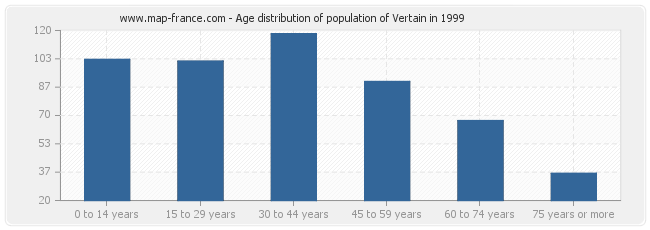 Age distribution of population of Vertain in 1999