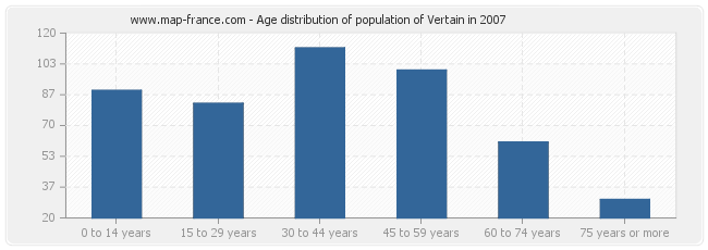 Age distribution of population of Vertain in 2007