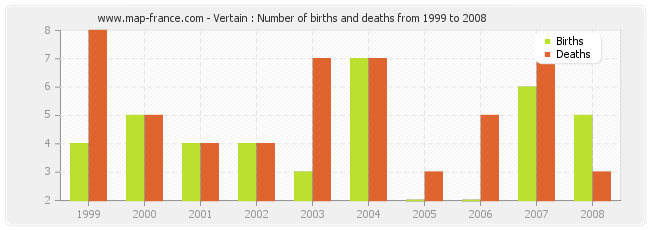 Vertain : Number of births and deaths from 1999 to 2008
