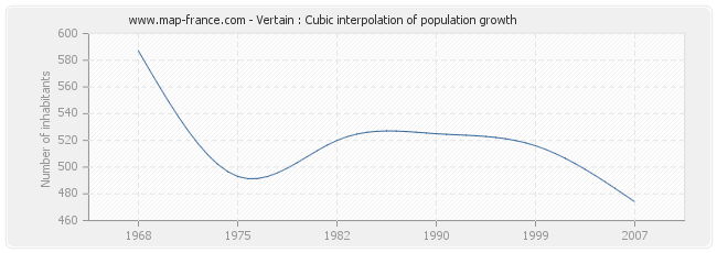Vertain : Cubic interpolation of population growth