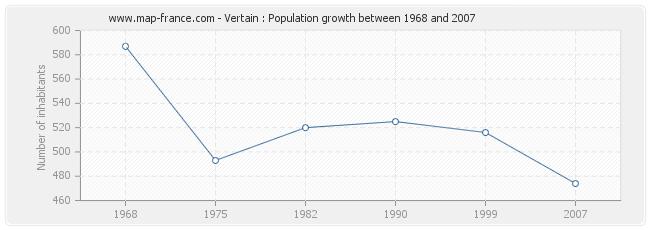 Population Vertain