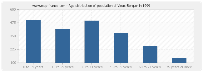 Age distribution of population of Vieux-Berquin in 1999