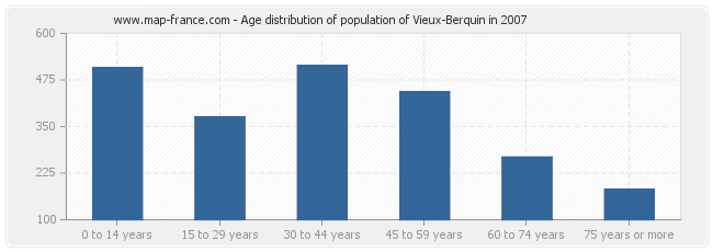 Age distribution of population of Vieux-Berquin in 2007