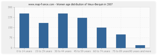 Women age distribution of Vieux-Berquin in 2007
