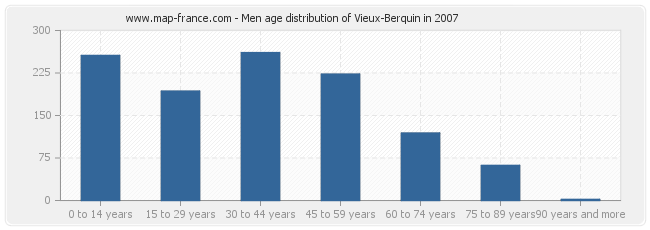 Men age distribution of Vieux-Berquin in 2007