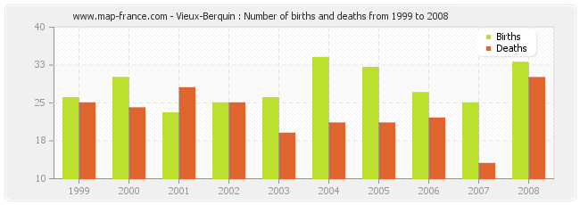 Vieux-Berquin : Number of births and deaths from 1999 to 2008