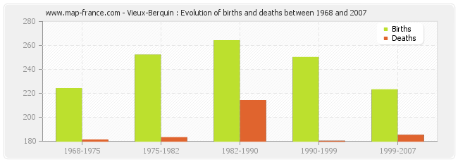 Vieux-Berquin : Evolution of births and deaths between 1968 and 2007