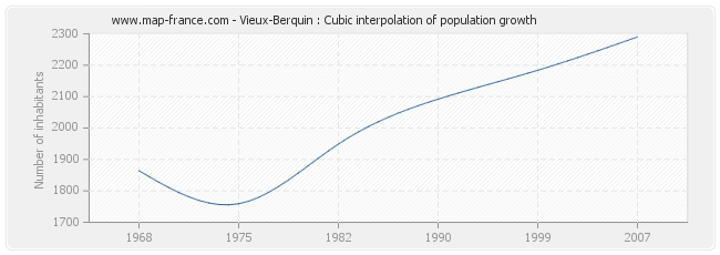 Vieux-Berquin : Cubic interpolation of population growth
