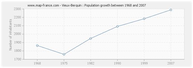 Population Vieux-Berquin