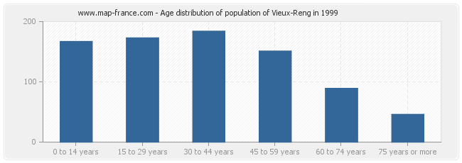 Age distribution of population of Vieux-Reng in 1999