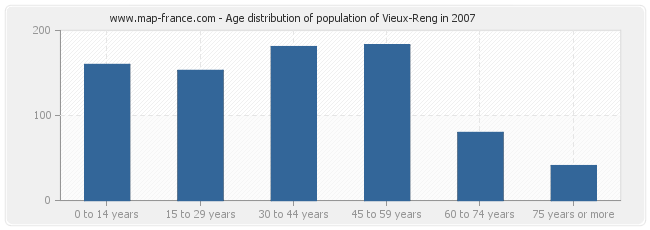 Age distribution of population of Vieux-Reng in 2007