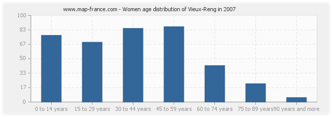 Women age distribution of Vieux-Reng in 2007