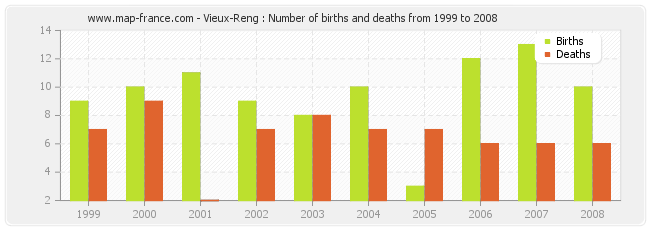 Vieux-Reng : Number of births and deaths from 1999 to 2008