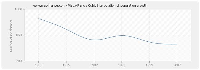 Vieux-Reng : Cubic interpolation of population growth