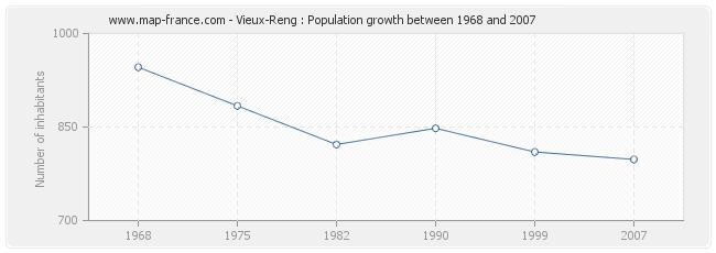 Population Vieux-Reng