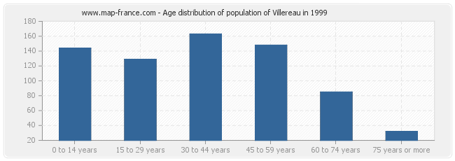 Age distribution of population of Villereau in 1999