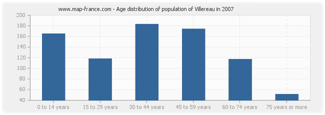 Age distribution of population of Villereau in 2007