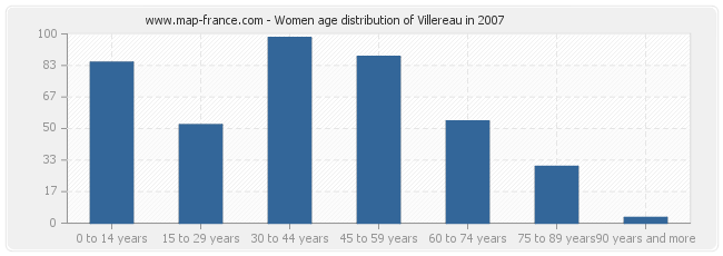 Women age distribution of Villereau in 2007