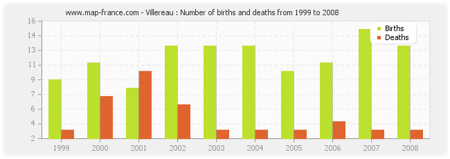 Villereau : Number of births and deaths from 1999 to 2008
