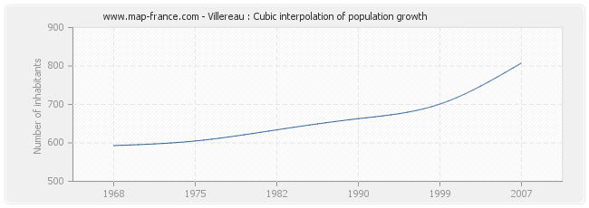 Villereau : Cubic interpolation of population growth
