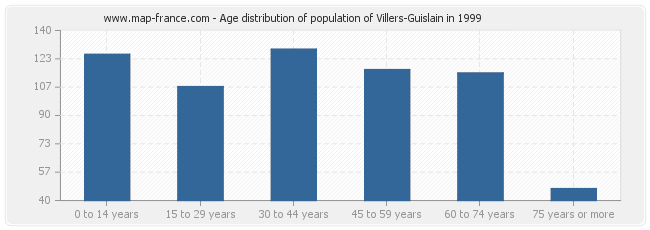 Age distribution of population of Villers-Guislain in 1999
